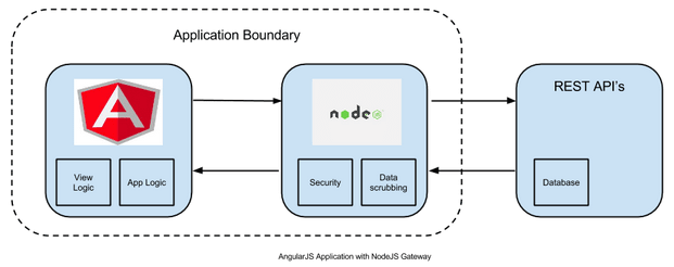 Typical structure of an Angular Application