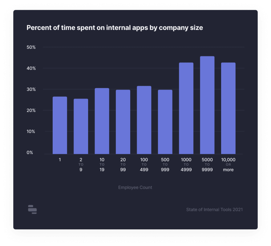 percent of time on internal tools