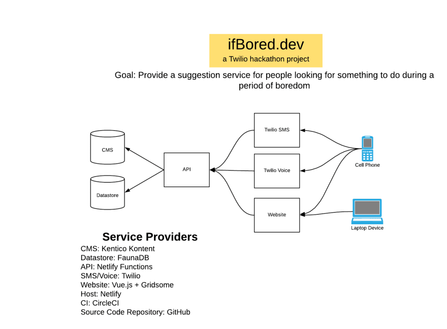 High level diagram of the ifBored project