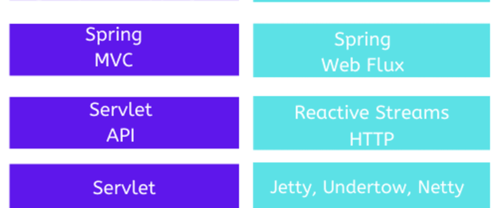 Cover image for Spring Webflux - Reactive Java Applications - Part 2