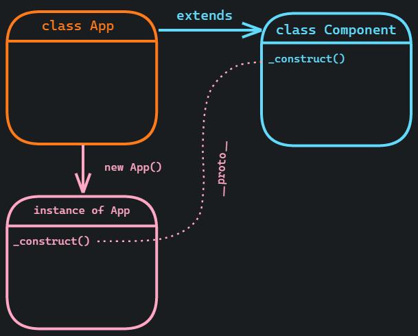 part-1-extending-component-class