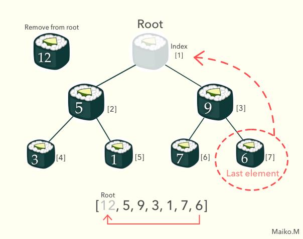 max binary heap sorting