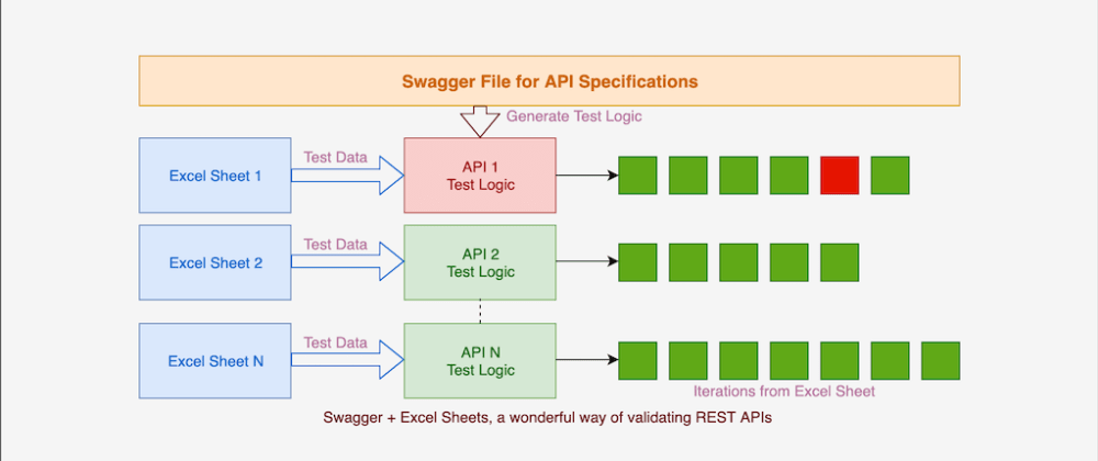 Cover image for Swagger + Excel Sheets, a wonderful way of validating REST APIs