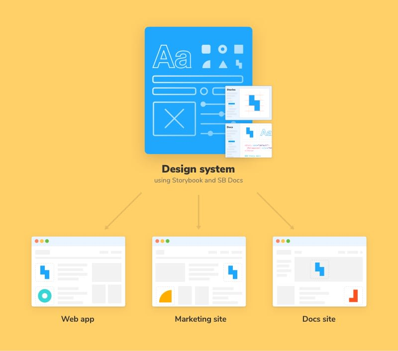 Typical use case of a design system