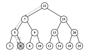 remove leaf node from binary search tree