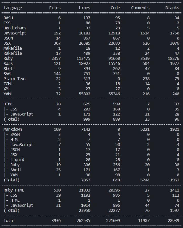 tokei code analysis of Forem