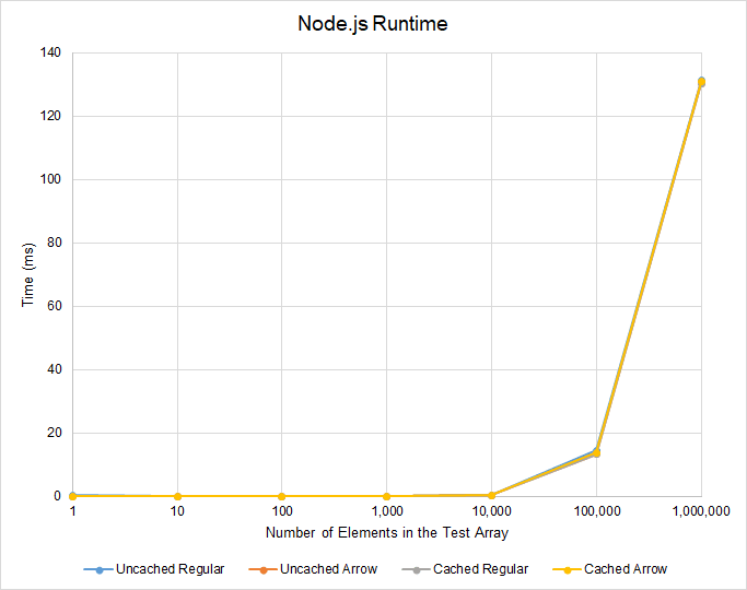 Extended Results for Node.js Runtime