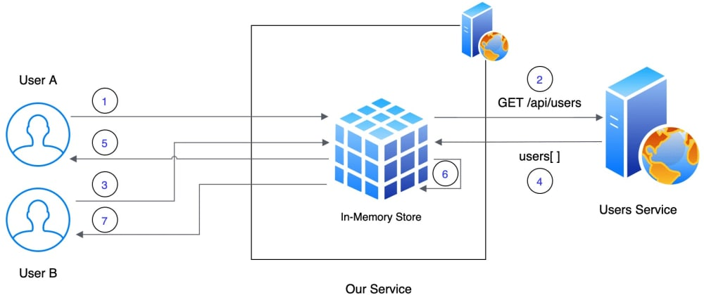 Cover image for Simple In-Memory Caching in .Net Core with IMemoryCache