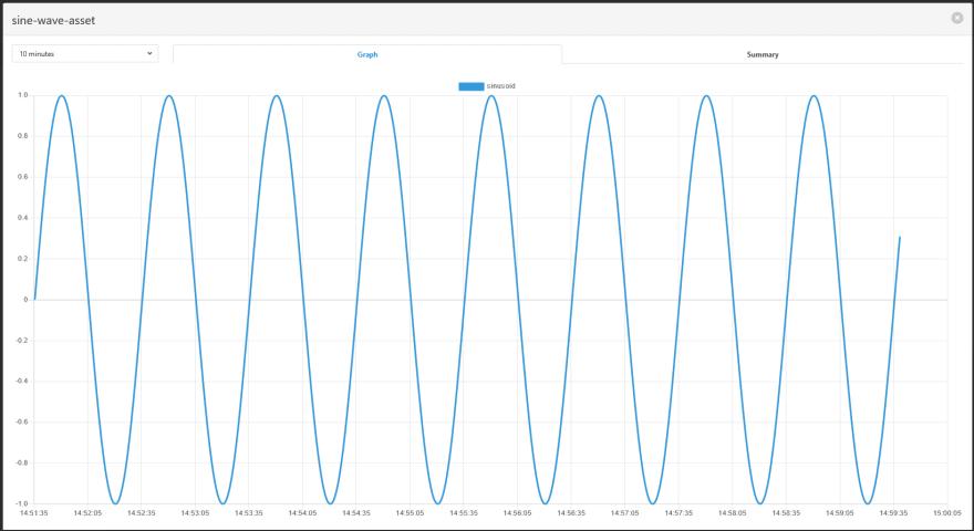Data Visualization of Sine Wave Asset