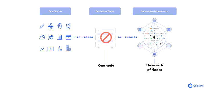 Decentralized Oracle