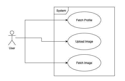 A use case diagram showing parts of the system