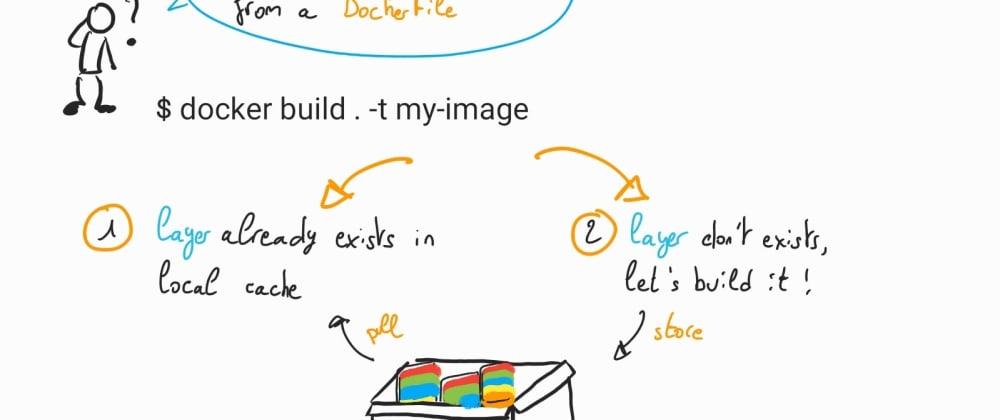 Cover image for Understanding Docker: part 11 – Docker Cache
