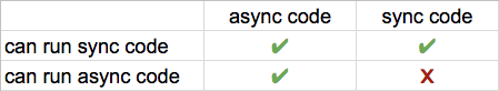 async/async feature chart