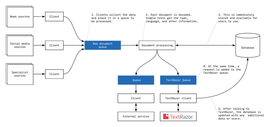 A diagram showing the steps in the record data processing and where NLP processing sits within that