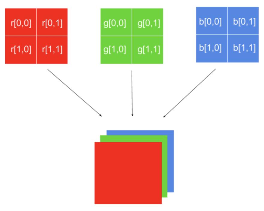 diagram-format