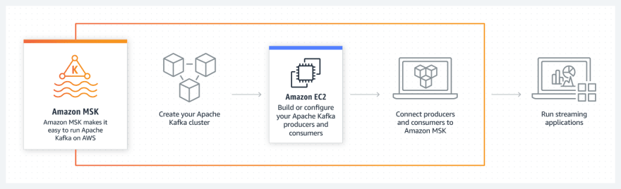 Amazon Managed Streaming for Kafka