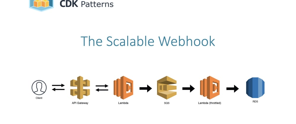 "Cover image for Watch me deconstruct ""The Scalable Webhook"" AWS Serverless Pattern - Lambda, API GW, SQS"