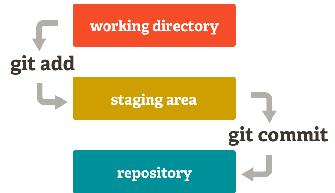 https://git-scm.com/about/staging-area