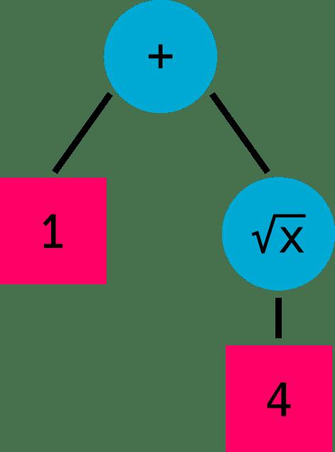 Square root tree: 1 + √4