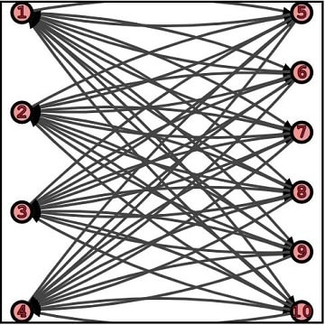 A complete bipartite directed Graph