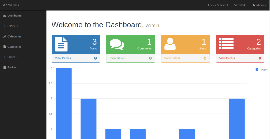 The Admin Panel includes a dashboard which shows you all of the users you have on your website, who is online, how many posts, categories and more!