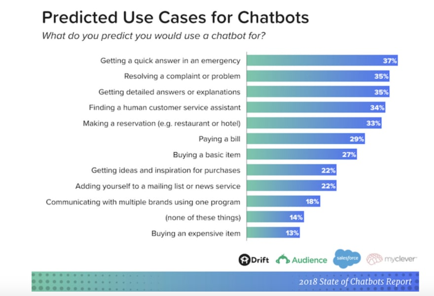 chatbots use cases