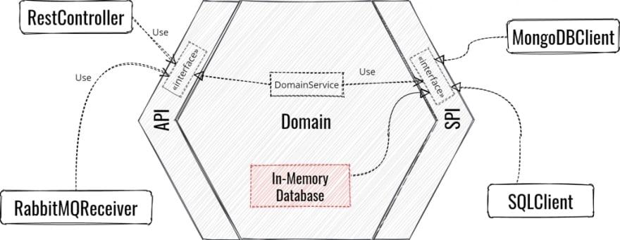 Adapters modularity in Hexagonal Architecture