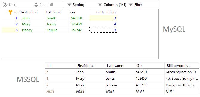 Customers tables in MySQL and MSSQL