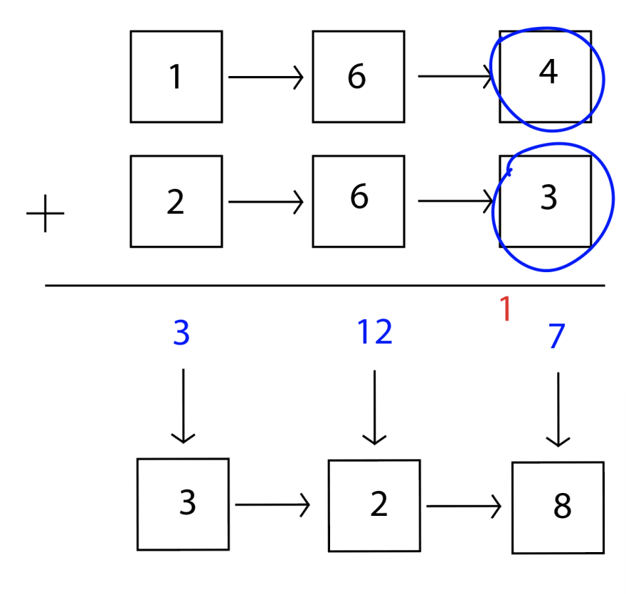 The third nodes of both linked lists are circled and then added. 4 + 3 = 7, and we have to add 1 which was carried over from the previous round, so the total is 8. 8 is single digit, so we can put it into a new node for the solution.