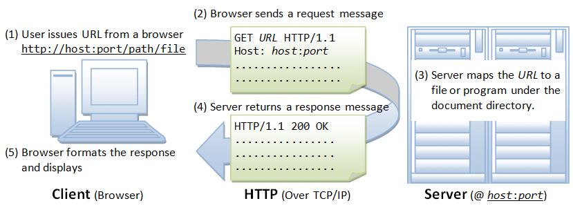 HTTP Loop