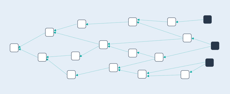 What is a DAG (Directed Acyclic Graph)?