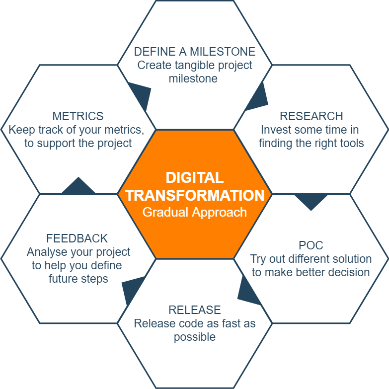 Gradual Transformation approach diagram