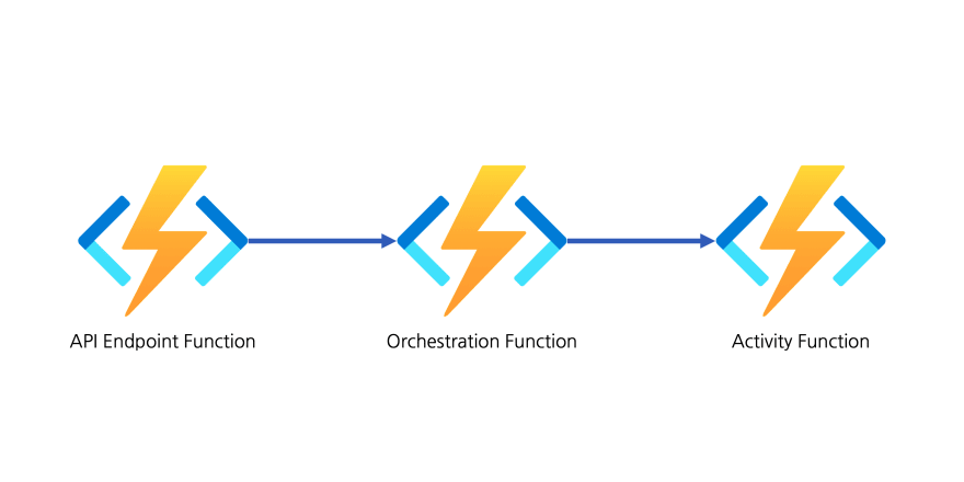 Azure Durable Functions Workflow