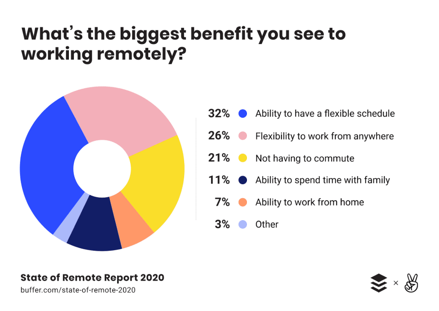 Business Benefits of Remote Work