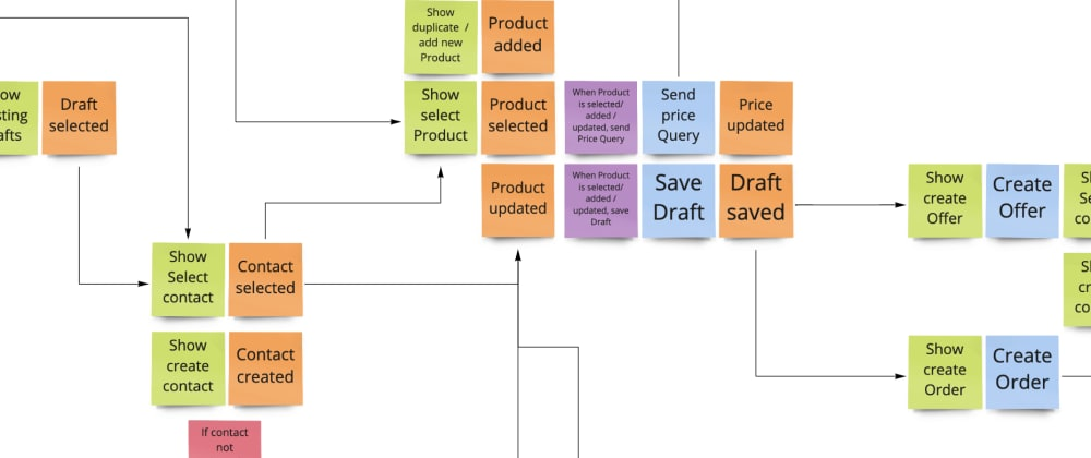 Cover image for Eventstorming - should I use it? Yes!