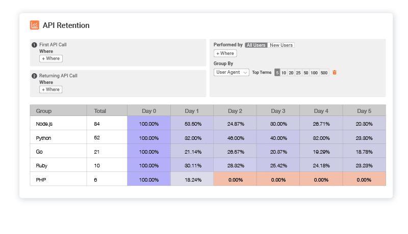 API product retention broken down by SDK