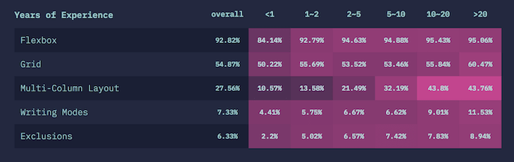 """Top CSS Layouts According to the """"State of CSS"""" Survey"""