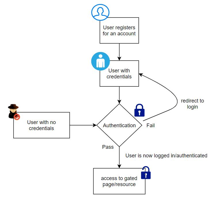 authentication general flow