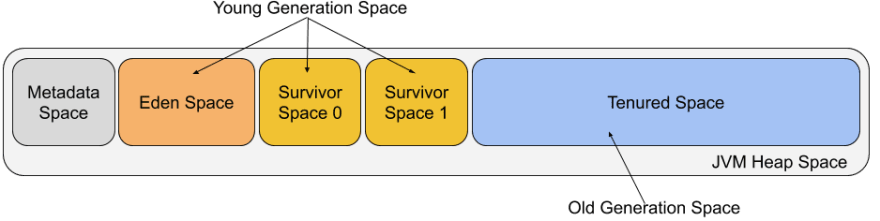 JVM Heap Space