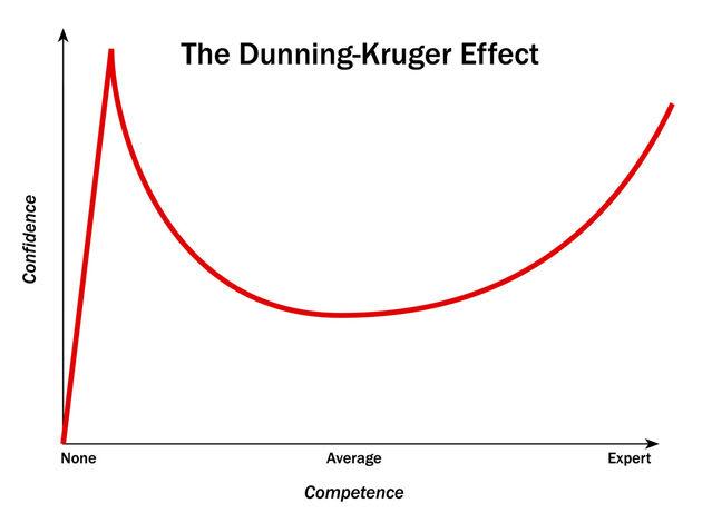 dunning kruger curve