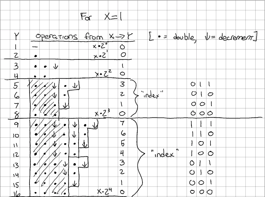 `idx` of each row, in binary, with hints