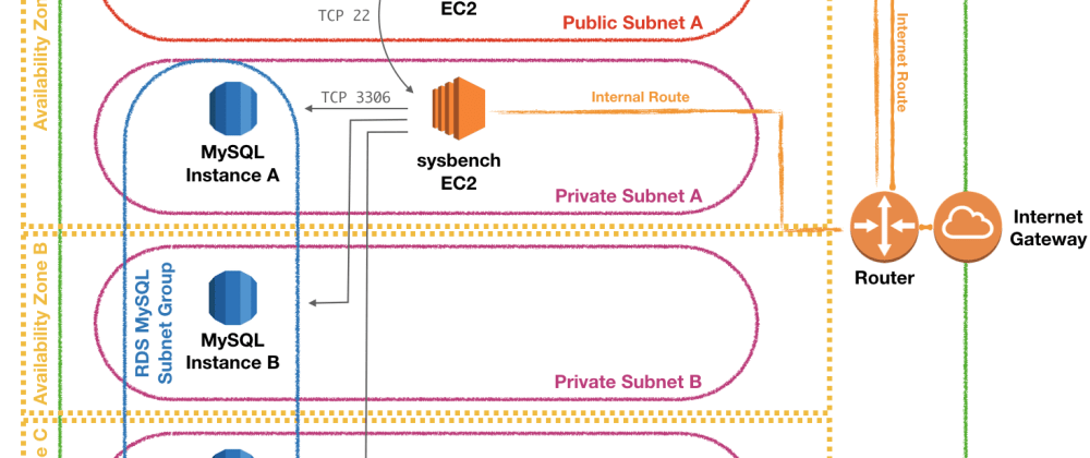Cover image for Deploying and Benchmarking an AWS RDS MySQL Instance