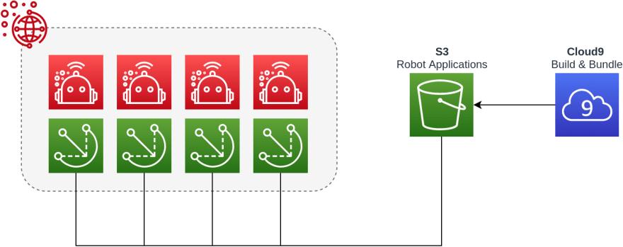 AWS RoboMaker Deployment Architecture