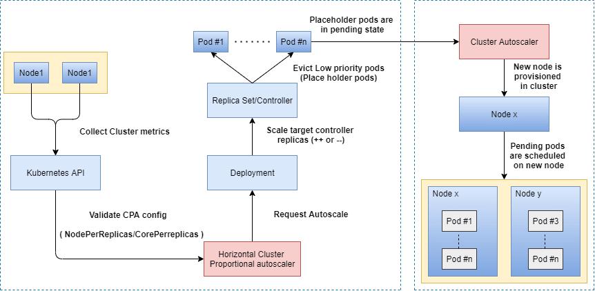 Cluster Proportional Autoscaler