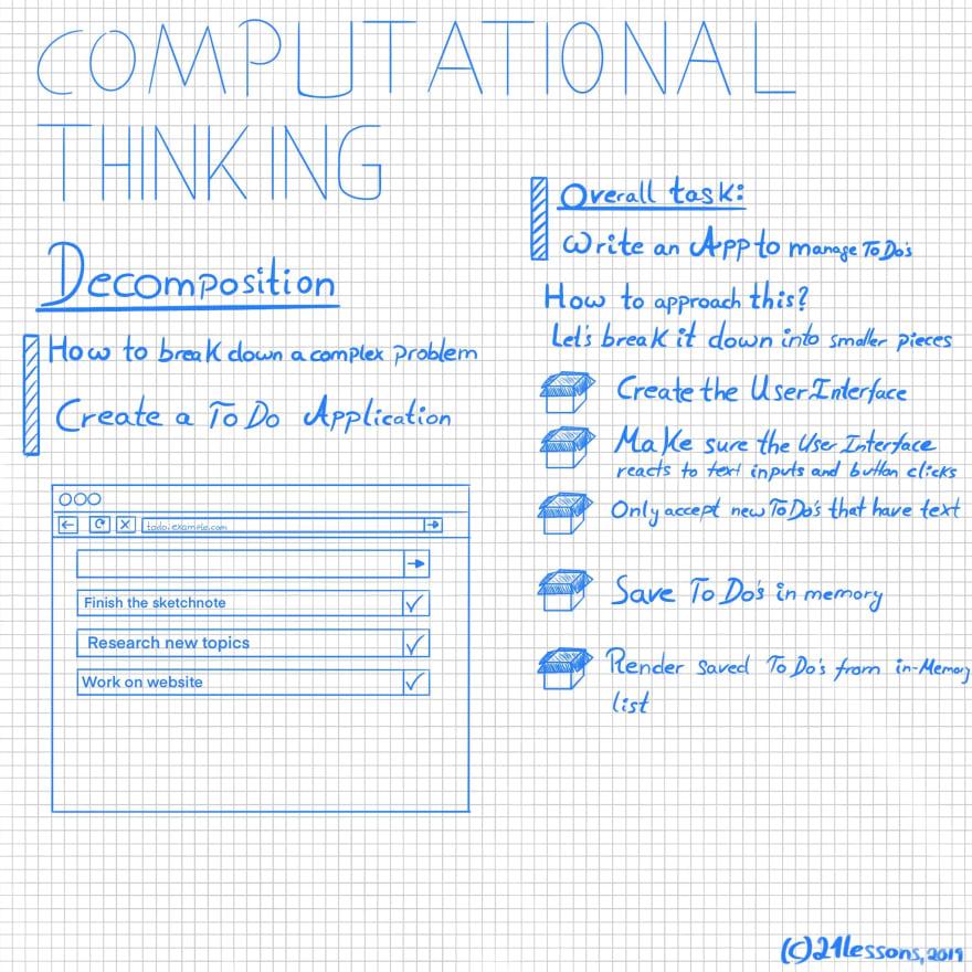 Computational Thinking Sketchnote