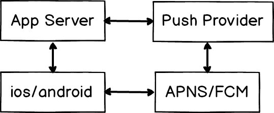 Push Notification Architecture