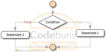 C#'s ternary operator flowchart
