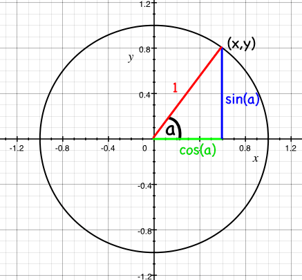 picture of the unit circle with the x and y elements of a ray defined as cos(a) and sin(a) respectively, where a is the angle made by the ray with the x axis
