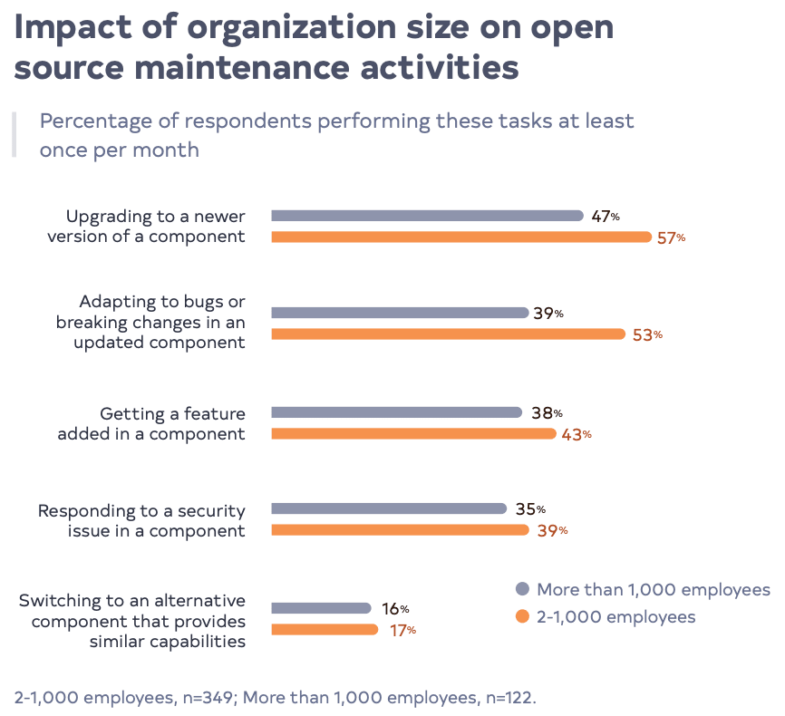 Impact of organization size on open source maintenance activities