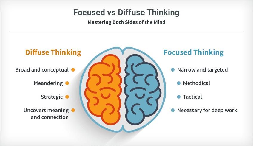 Focused vs Diffuse thinking